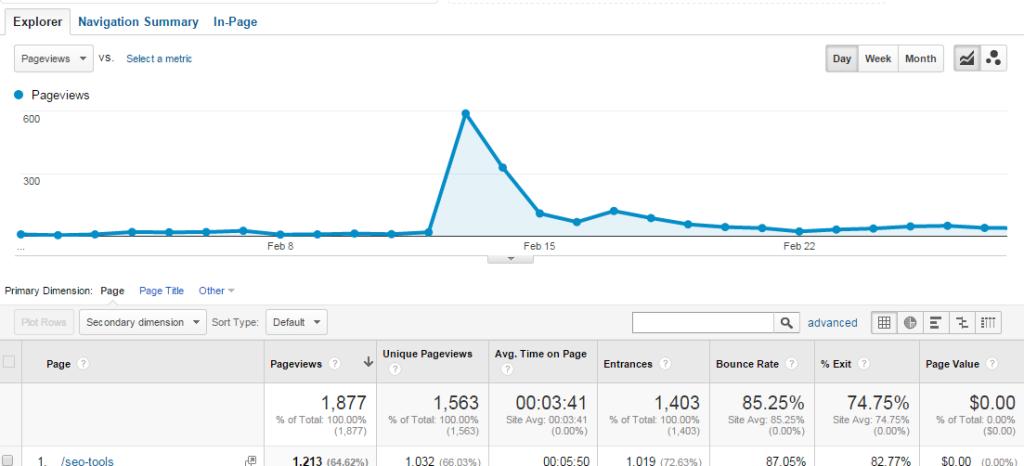 Blog Post Traffic
