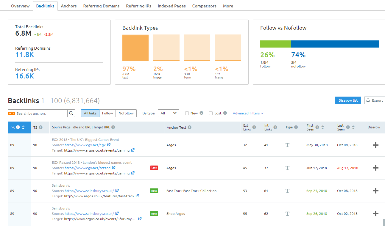 SEMrush backlink analysis screenshot