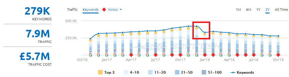 SEMrush line graph screenshot